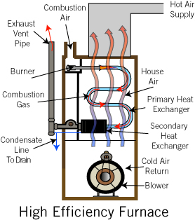 Considering A New Furnace This Year Think High Efficiency